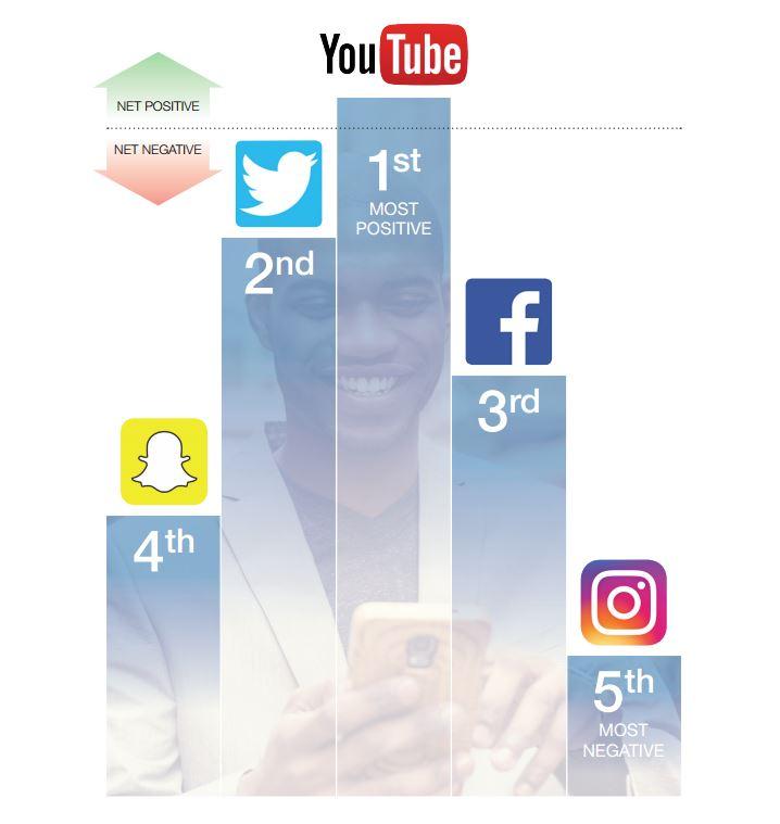 social-media-ranking